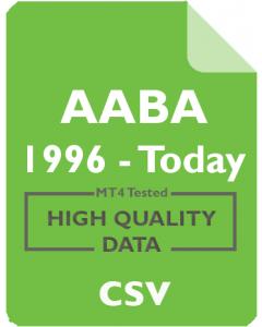 AABA 4h - Altaba Inc