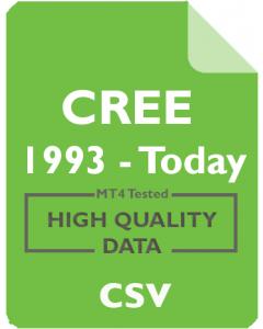CREE 1mo - Cree, Inc.