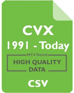 CVX 1m - Chevron Corp.