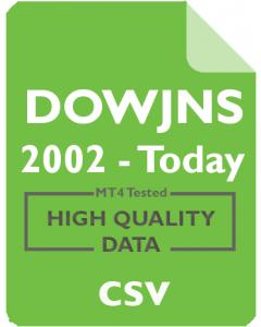 Dow Jones 1D