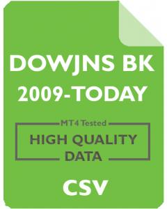 Dow Jones Back Adjusted 1m