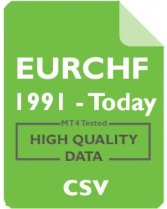 EURCHF 1mo