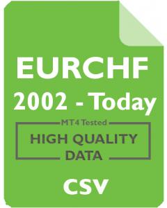 EURCHF 15m