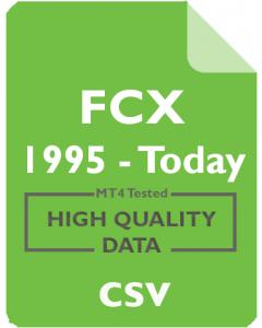FCX 1m - Freeport-McMoRan Copper & Gold Inc.