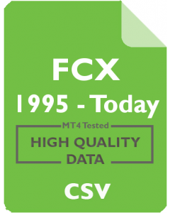 FCX 4h - Freeport-McMoRan Copper & Gold Inc.