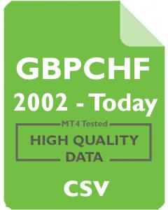 GBPCHF 15m