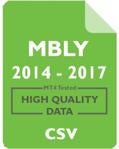 MBLY 1w - Mobileye N.V.