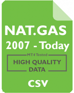 NATURAL GAS 4h