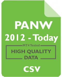 PANW 4h - Palo Alto Networks, Inc.