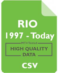 RIO 1h - Rio Tinto