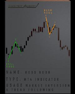 Ross Hook Indicator