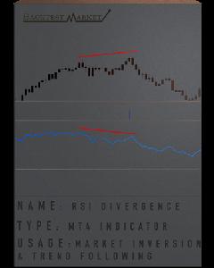 RSI Divergence Indicator
