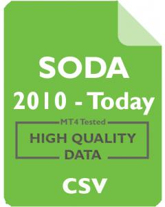 SODA 30m - SodaStream International Ltd.
