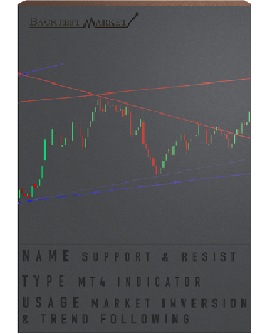 Supports & Resistances