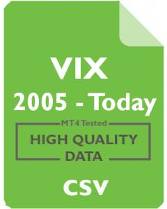VIX 1d