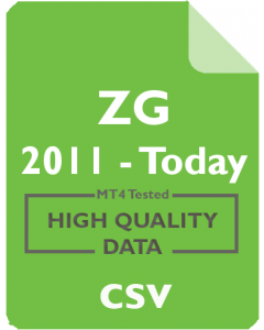 ZG 5m - Zillow, Inc.