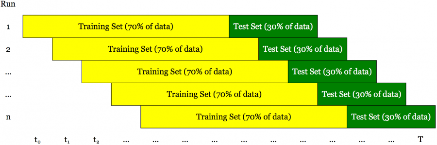 What is Walk Forward Analysis and which are the Good Practices while Backtesting