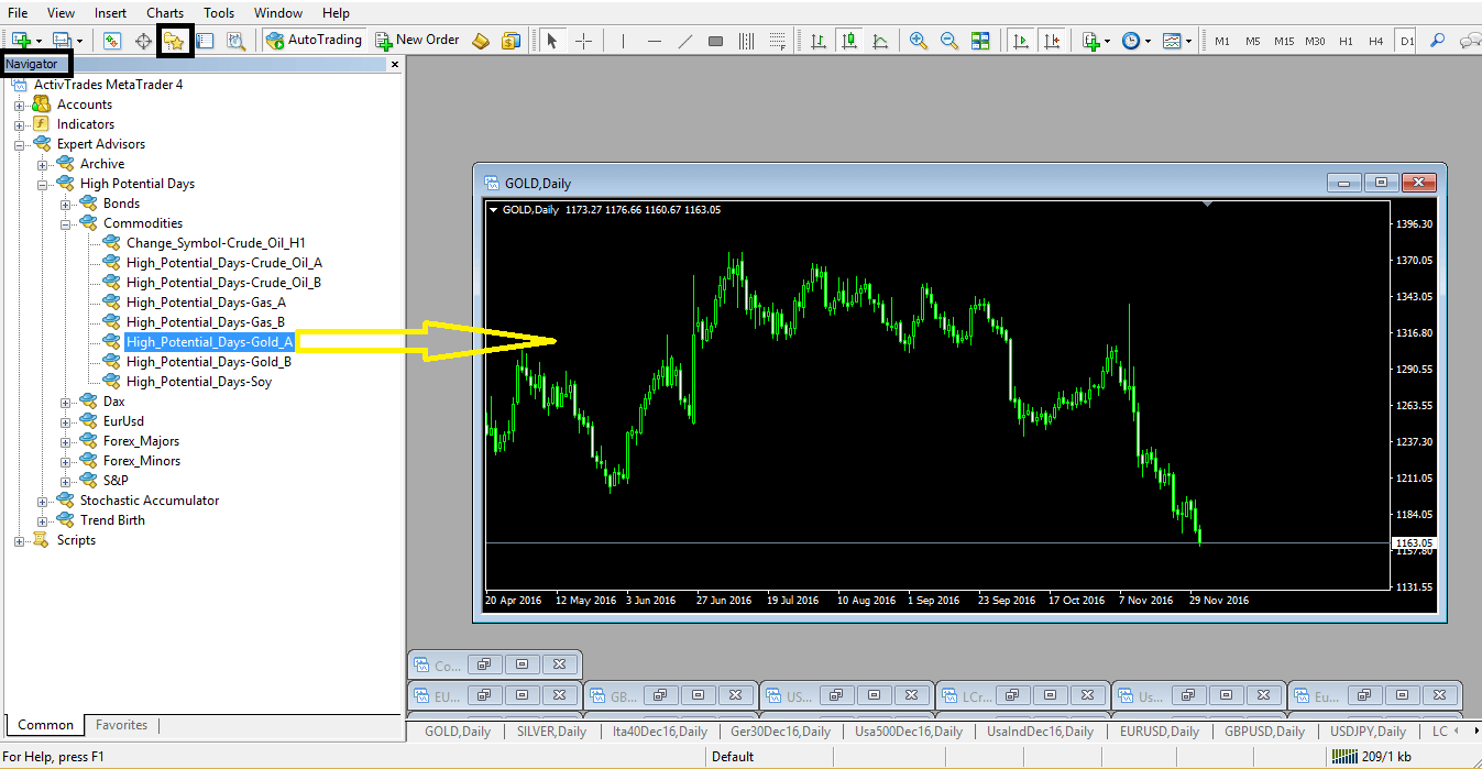 Charts in Metatrader
