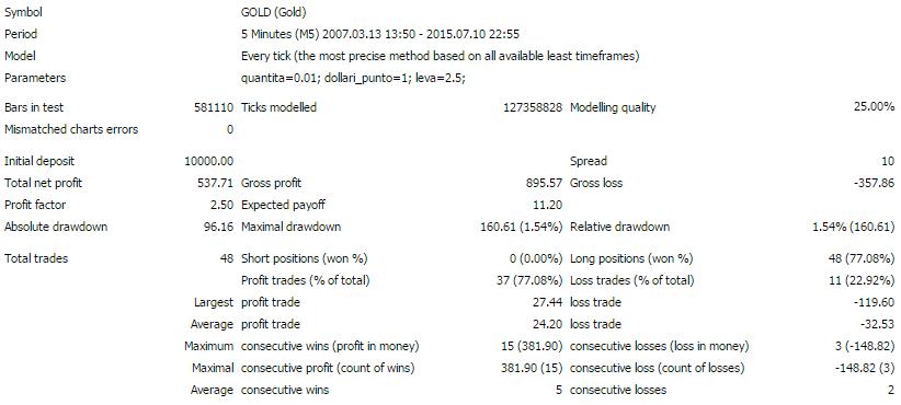 Profit Factor MT4 Backtest