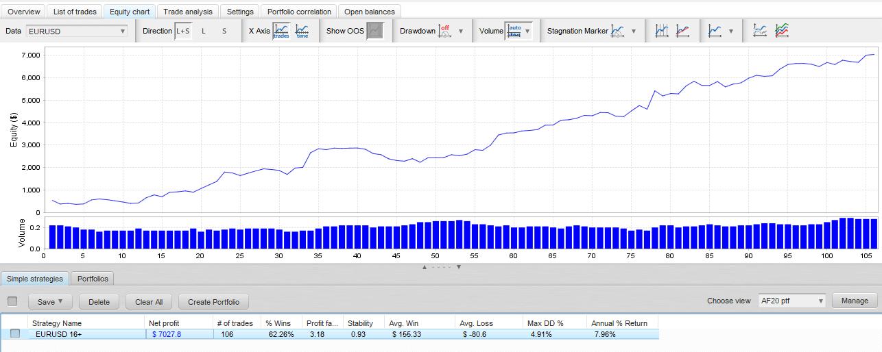 eurusd-16-high-potential-days