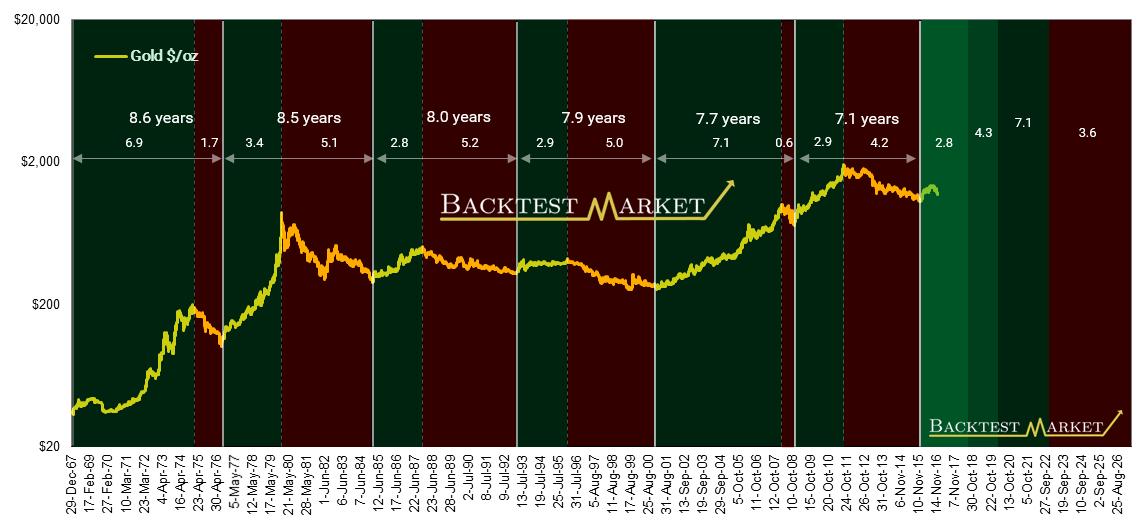 gold 8 years cycle bullish bearish trends