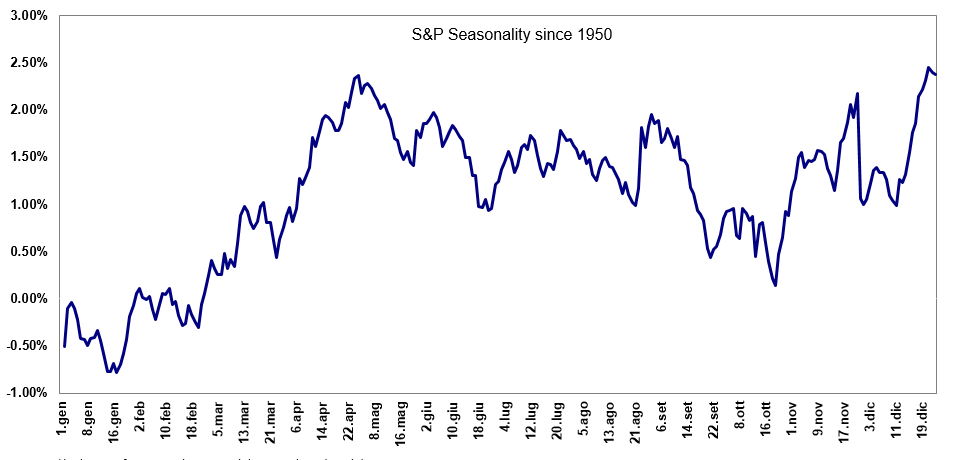 https://www.backtestmarket.com/media/wysiwyg/blog/sp-seasonality-since-1950.png